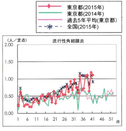 【出典】 東京都感染症情報センター